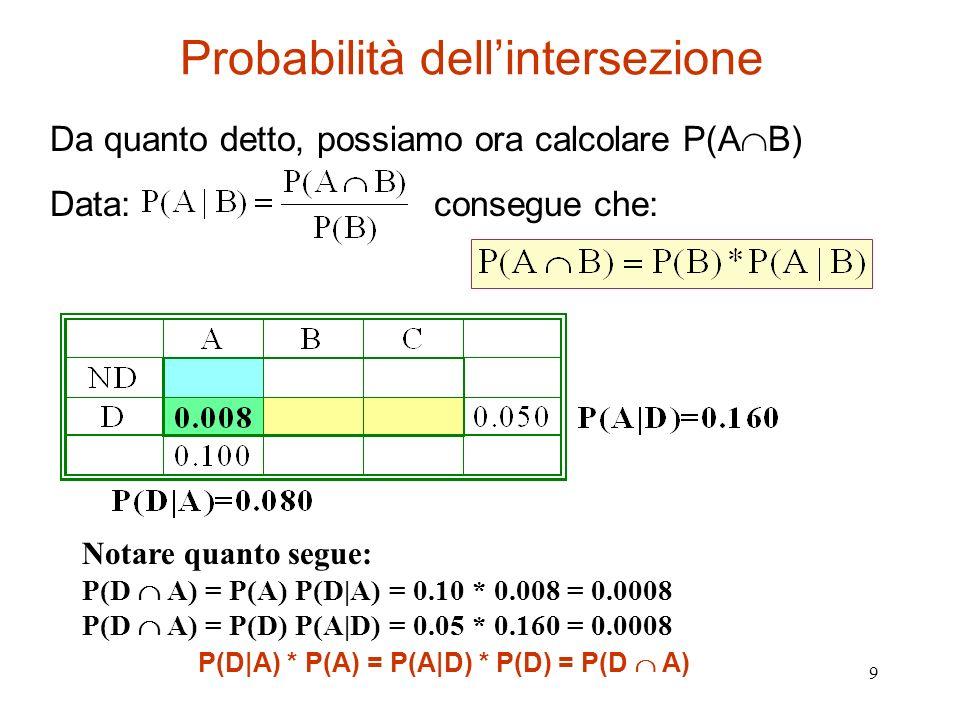 Probabilità dell'intersezione