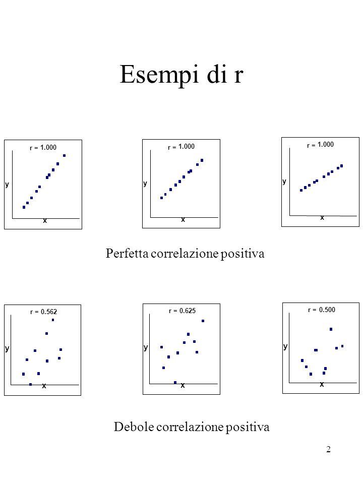 Esempi di r Perfetta correlazione positiva