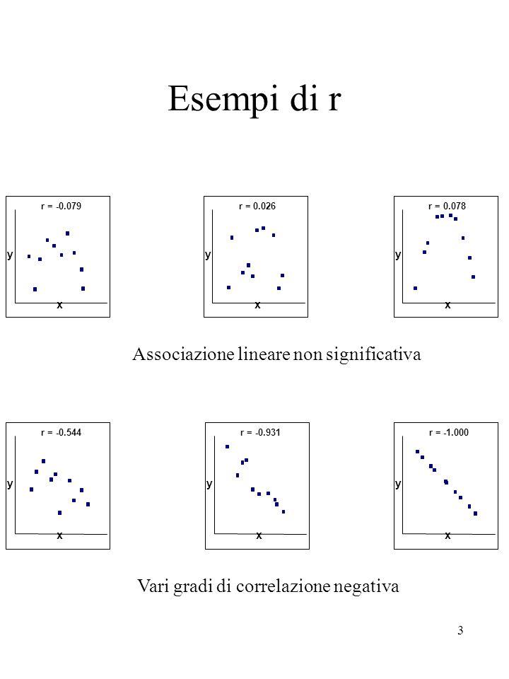 Esempi di r Associazione lineare non significativa