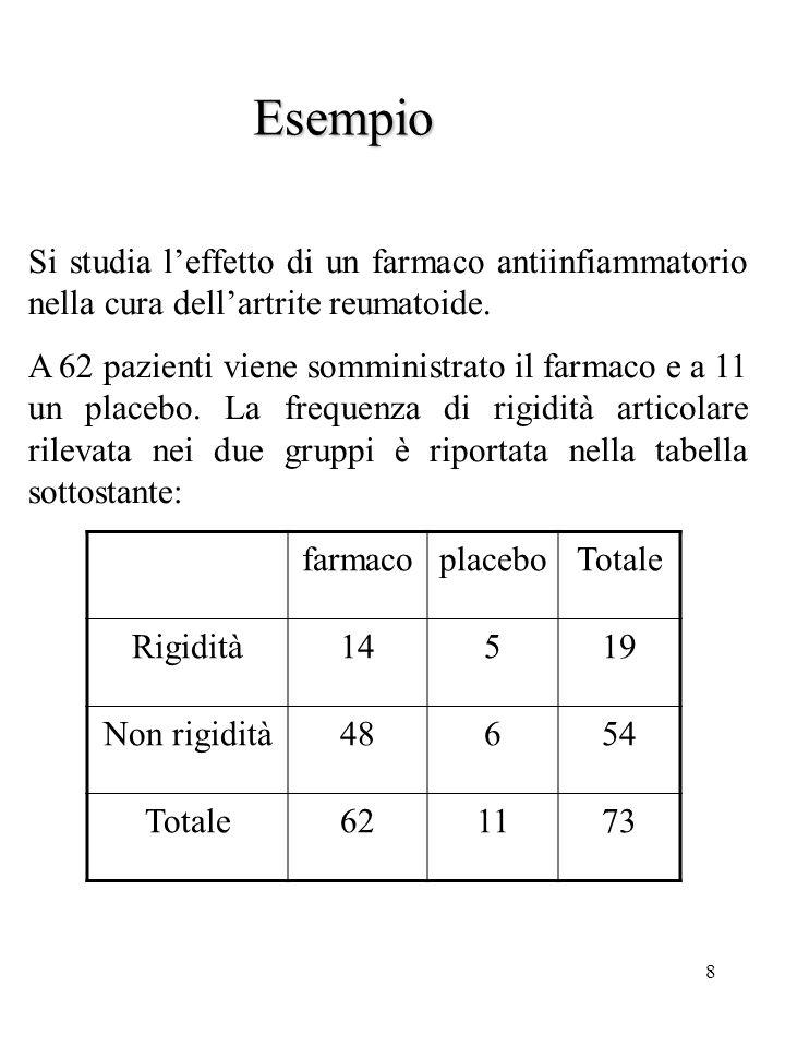 Esempio Si studia l'effetto di un farmaco antiinfiammatorio nella cura dell'artrite reumatoide.