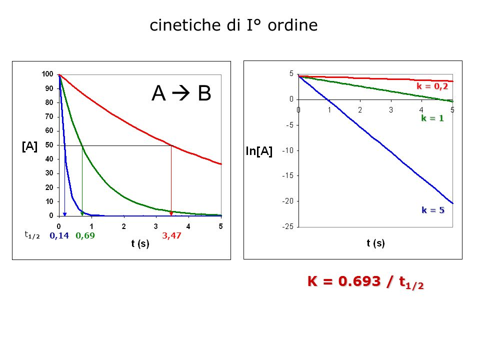 A  B cinetiche di I° ordine K = 0.693 / t1/2 k = 0,2 k = 1 k = 5 t1/2