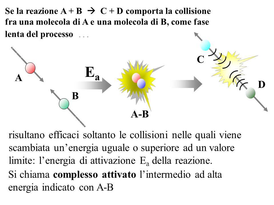 Se la reazione A + B  C + D comporta la collisione