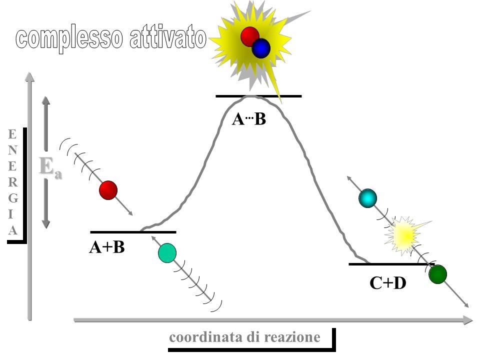 complesso attivato A...B E N R G I A A+B Ea C+D coordinata di reazione