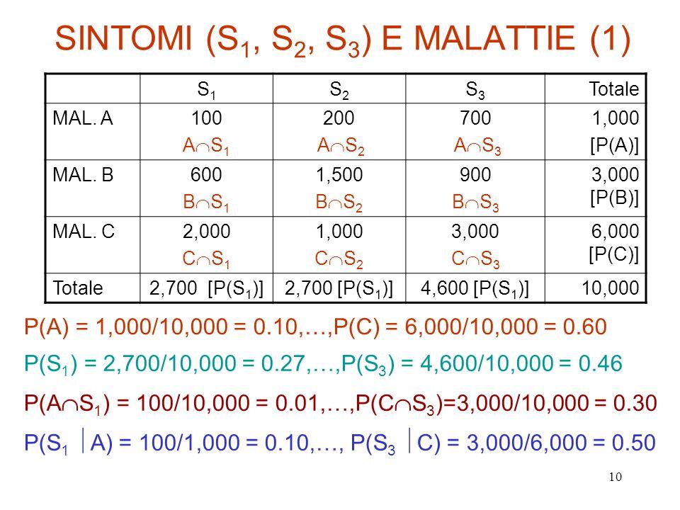 SINTOMI (S1, S2, S3) E MALATTIE (1)