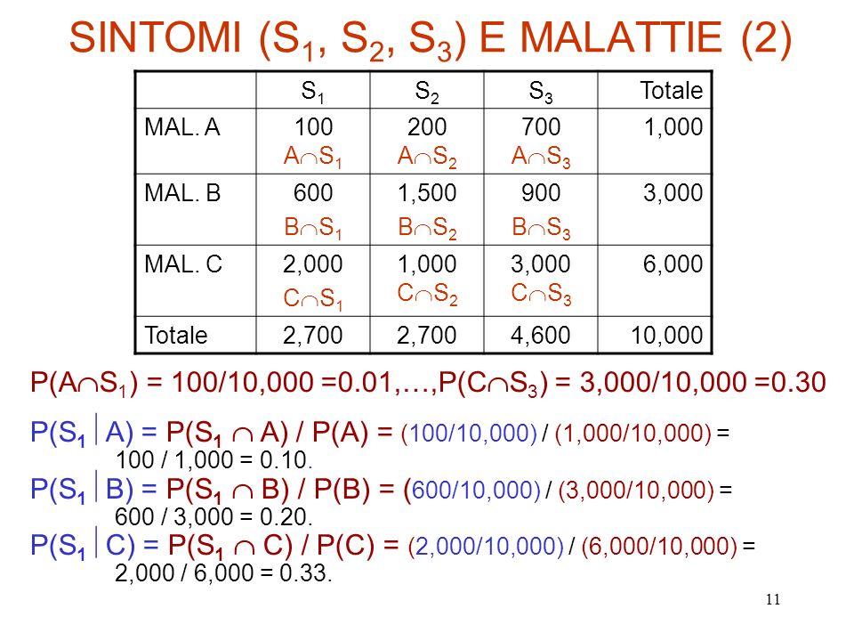 SINTOMI (S1, S2, S3) E MALATTIE (2)