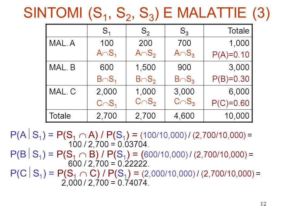 SINTOMI (S1, S2, S3) E MALATTIE (3)