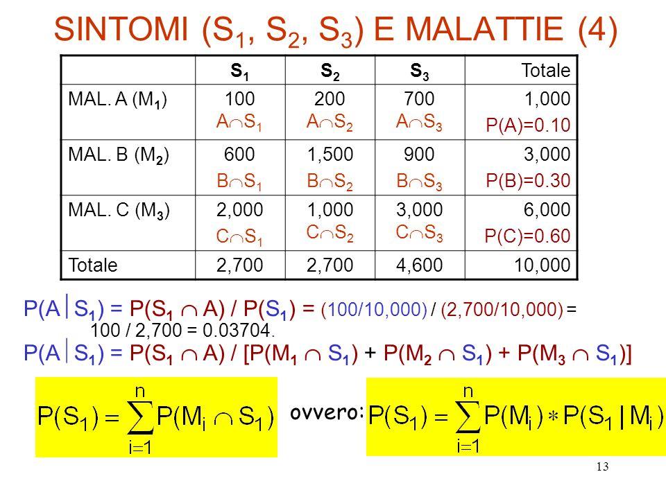 SINTOMI (S1, S2, S3) E MALATTIE (4)