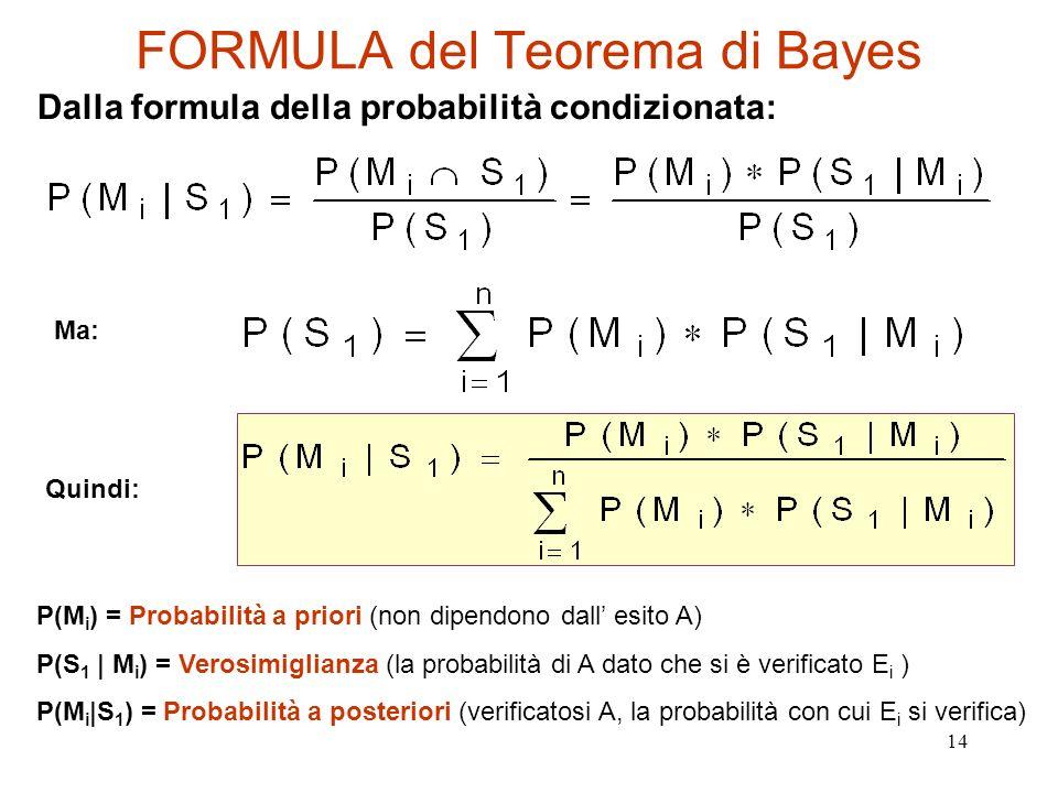 FORMULA del Teorema di Bayes