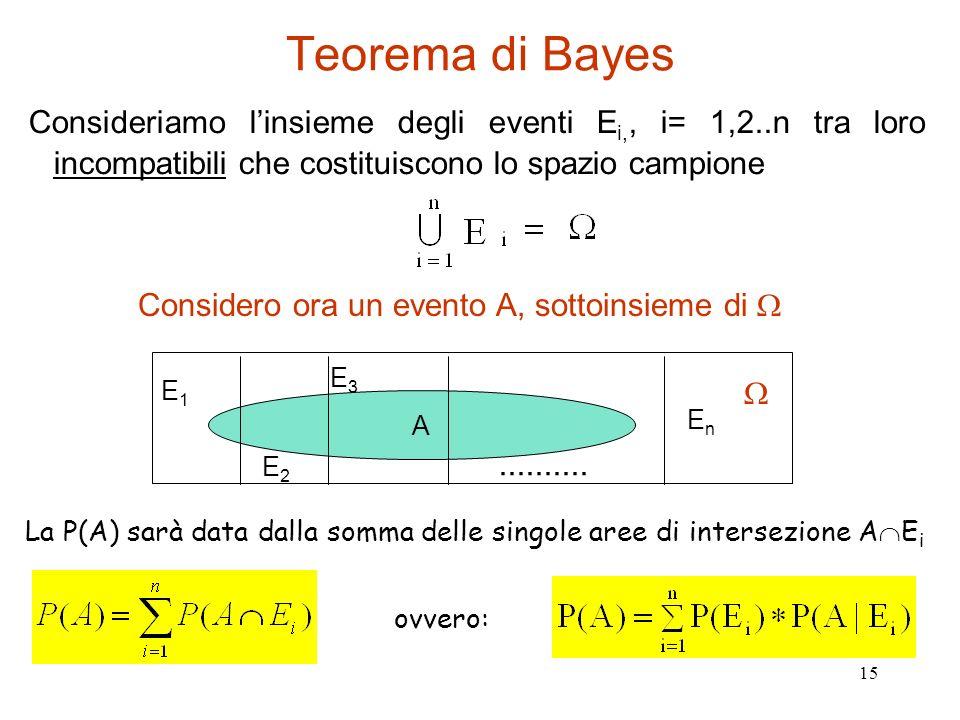 Teorema di Bayes Consideriamo l'insieme degli eventi Ei,, i= 1,2..n tra loro incompatibili che costituiscono lo spazio campione.