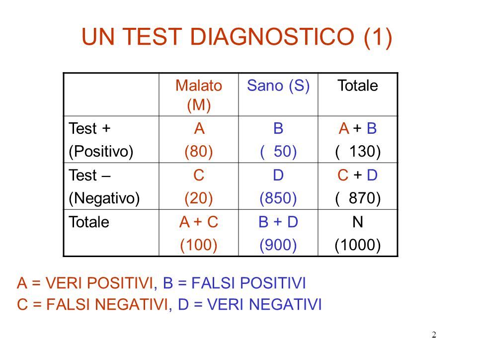 UN TEST DIAGNOSTICO (1) Malato (M) Sano (S) Totale Test + (Positivo) A