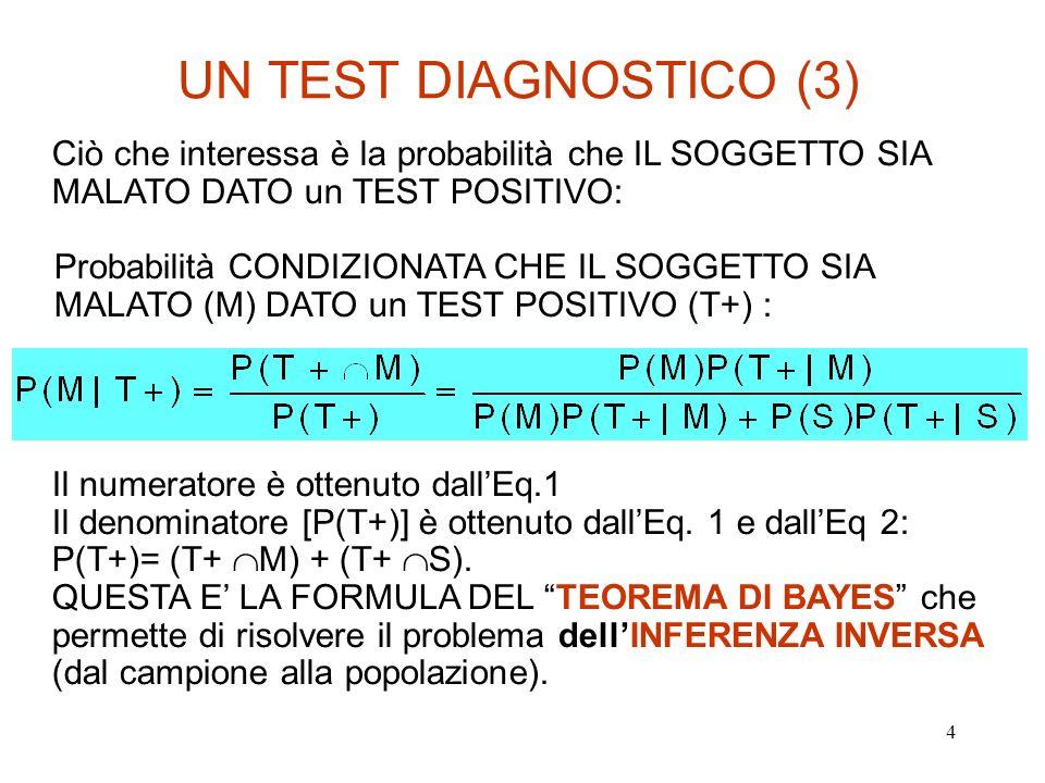 UN TEST DIAGNOSTICO (3) Ciò che interessa è la probabilità che IL SOGGETTO SIA MALATO DATO un TEST POSITIVO: