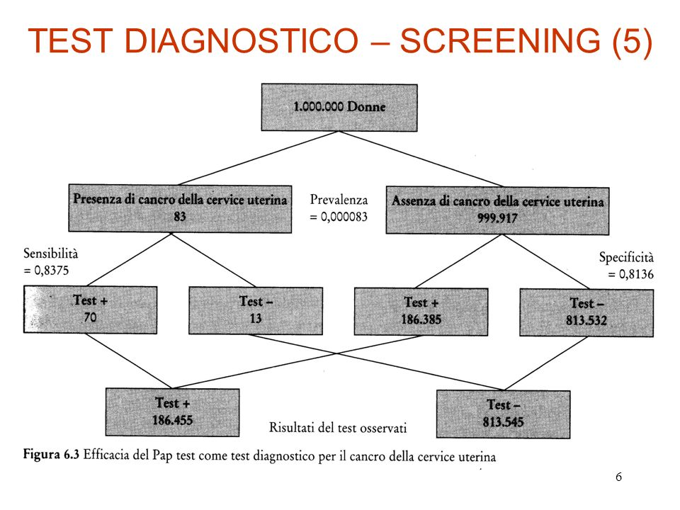 TEST DIAGNOSTICO – SCREENING (5)