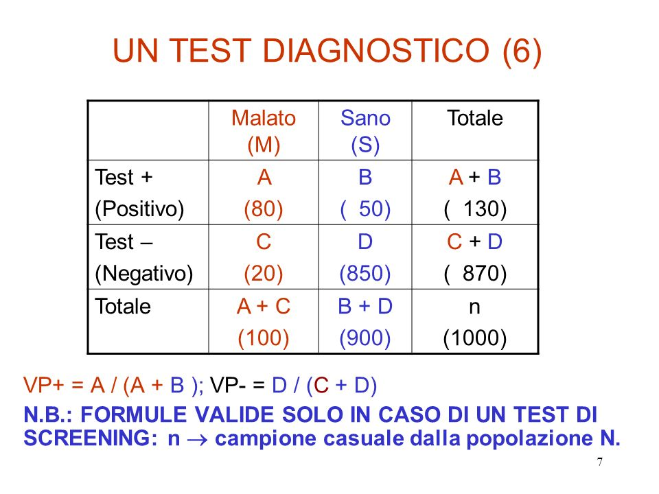 UN TEST DIAGNOSTICO (6) Malato (M) Sano (S) Totale Test + (Positivo) A