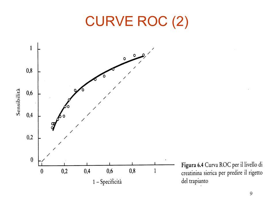 CURVE ROC (2)