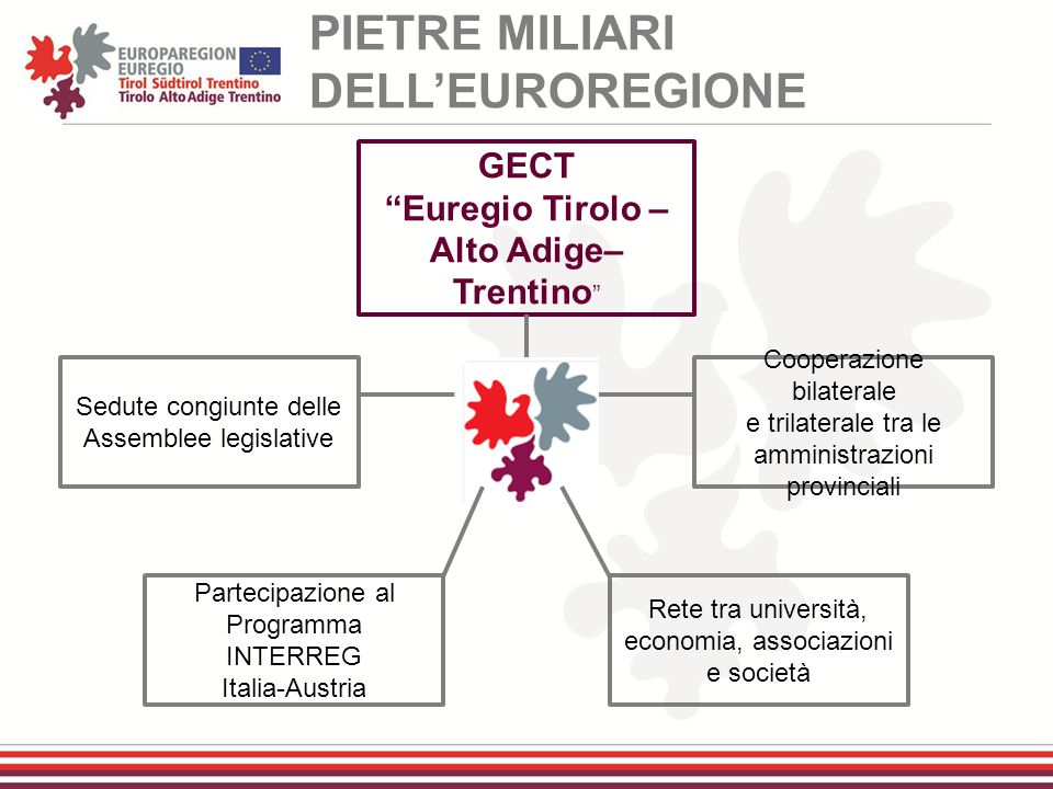 PIETRE MILIARI DELL'EUROREGIONE