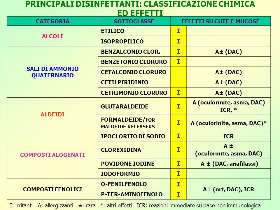 PRINCIPALI DISINFETTANTI: CLASSIFICAZIONE CHIMICA ED EFFETTI