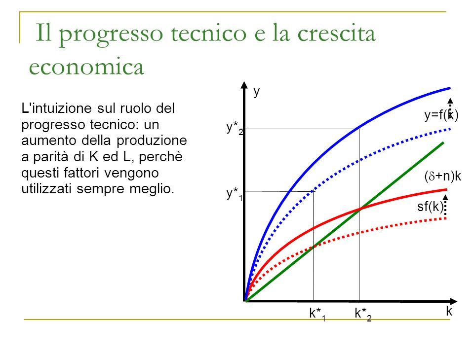 Il progresso tecnico e la crescita economica