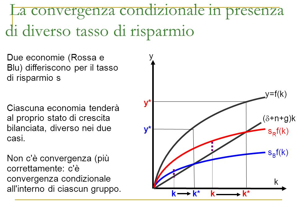 La convergenza condizionale in presenza di diverso tasso di risparmio