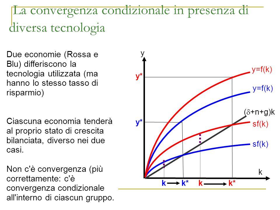 La convergenza condizionale in presenza di diversa tecnologia