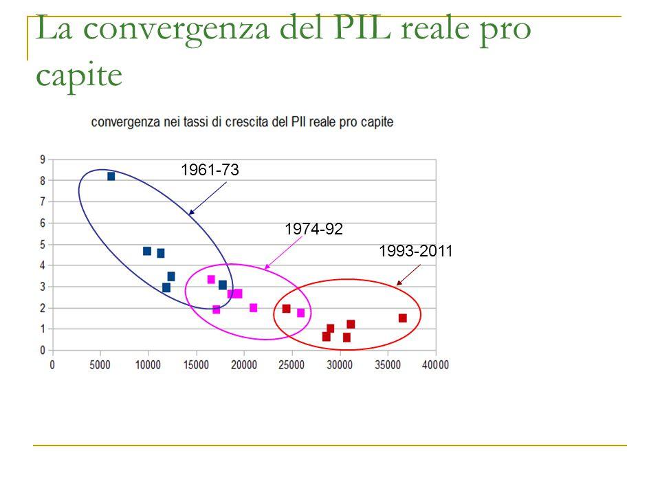 La convergenza del PIL reale pro capite