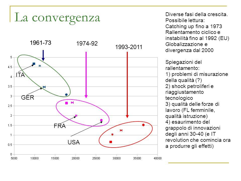 La convergenza 1961-73 1961-73 1974-92 1993-2011 ITA GER FRA USA