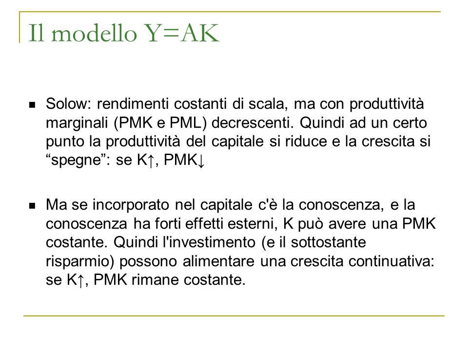 Il modello Y=AK