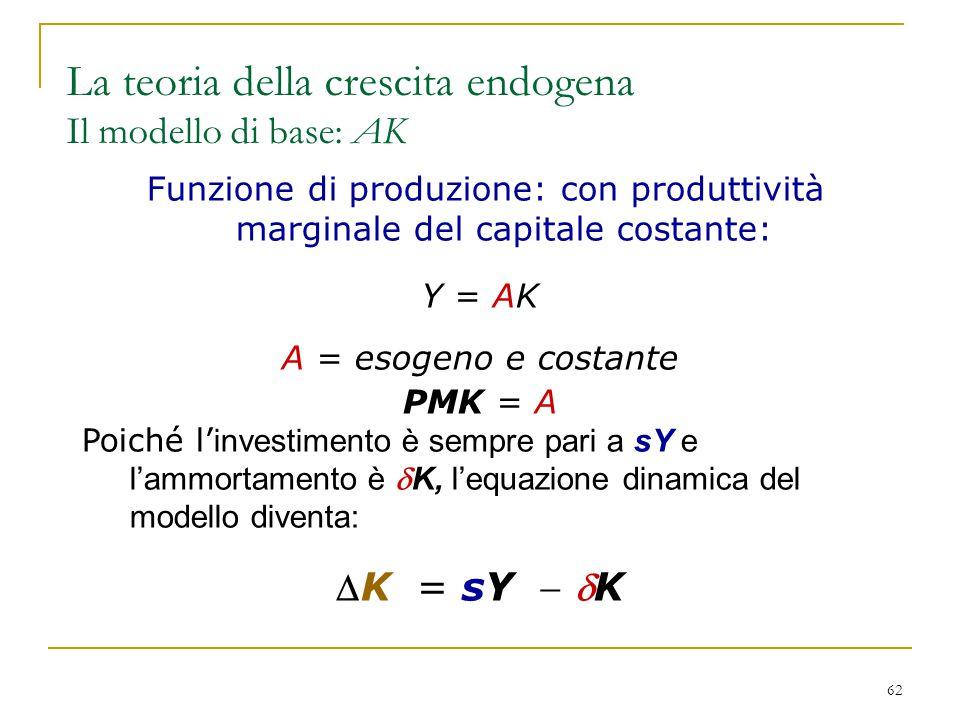 La teoria della crescita endogena Il modello di base: AK