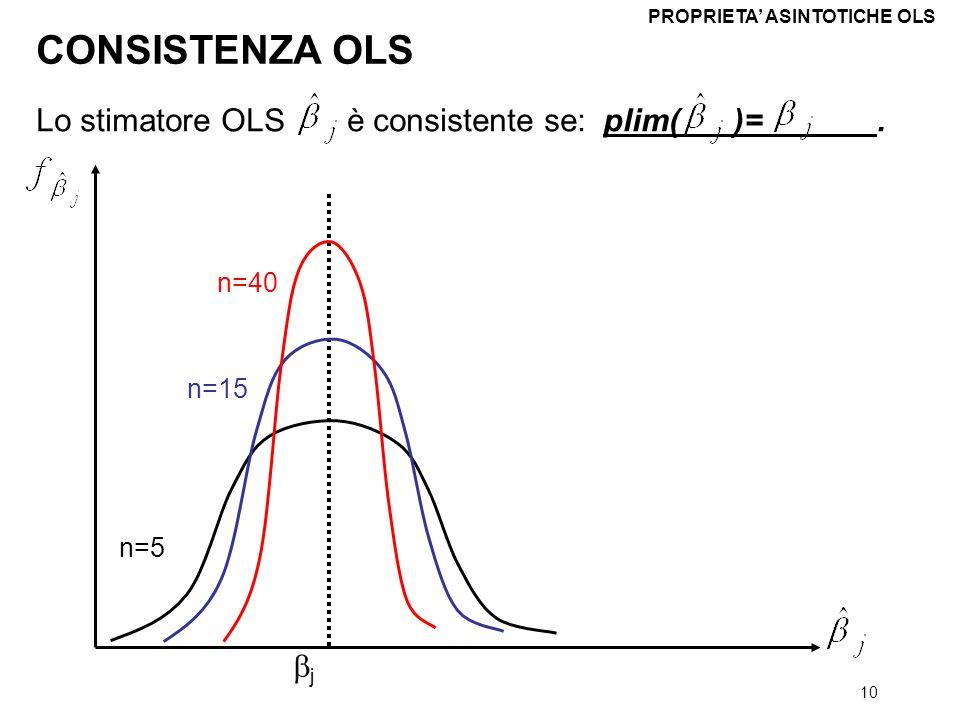 CONSISTENZA OLS Lo stimatore OLS è consistente se: plim( )= . bj n=40