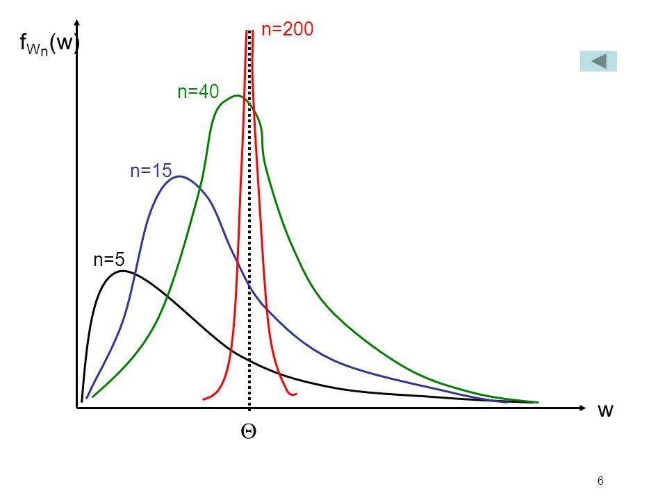 n=200 fWn(w) n=40 n=15 n=5 w Q