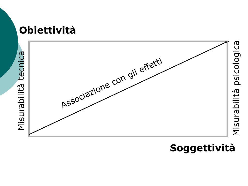Obiettività Soggettività Misurabilità psicologica Misurabilità tecnica
