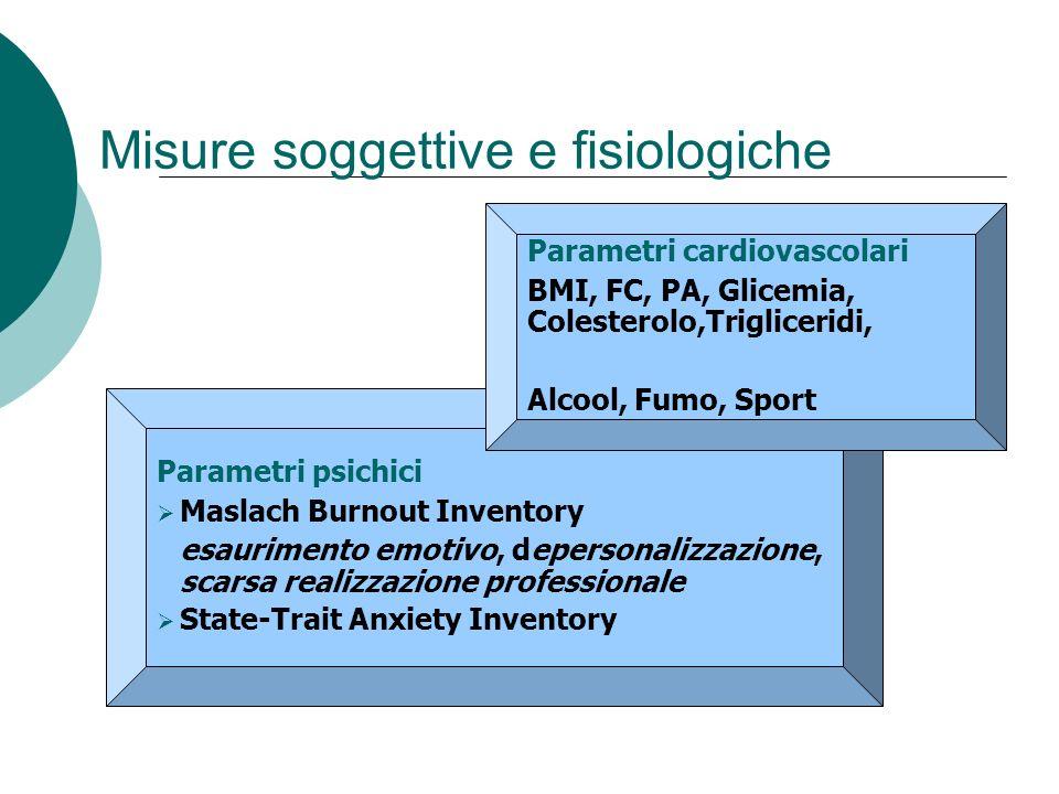 Misure soggettive e fisiologiche