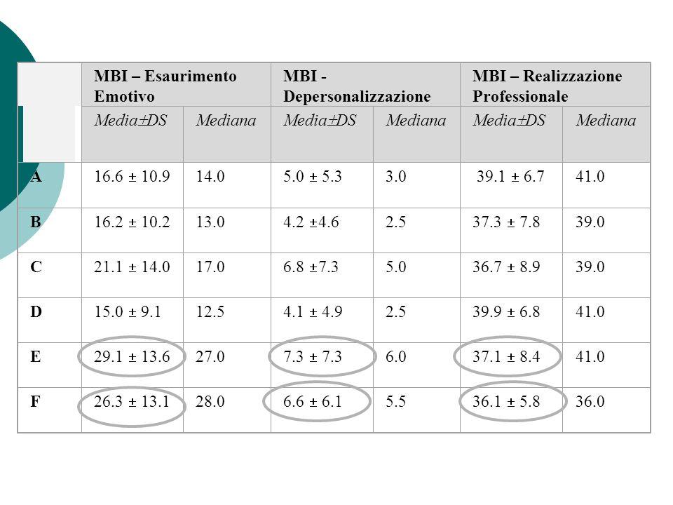 MBI – Esaurimento Emotivo. MBI - Depersonalizzazione. MBI – Realizzazione Professionale. MediaDS.