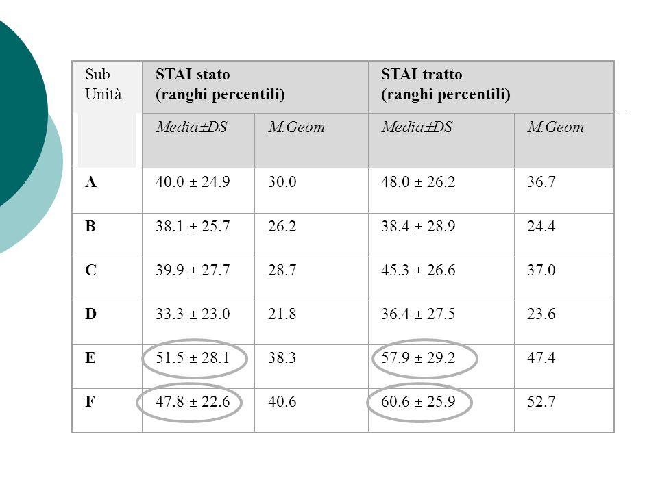 Sub Unità. STAI stato. (ranghi percentili) STAI tratto. MediaDS. M.Geom. A. 40.0  24.9. 30.0.
