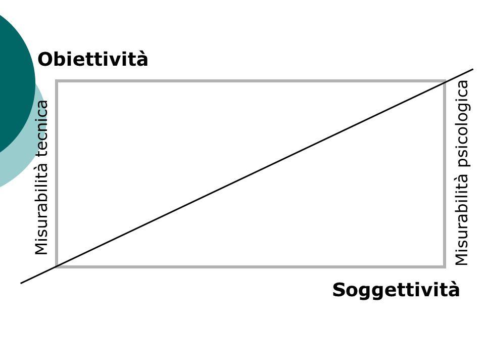 Obiettività Misurabilità psicologica Misurabilità tecnica Soggettività