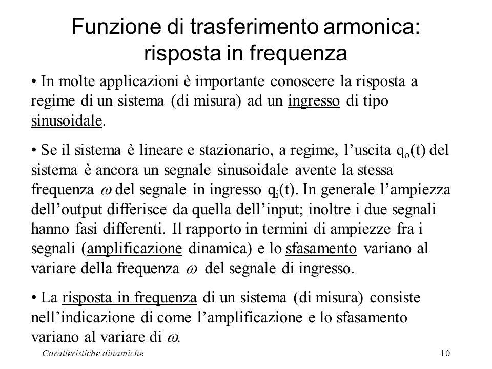 Funzione di trasferimento armonica: risposta in frequenza