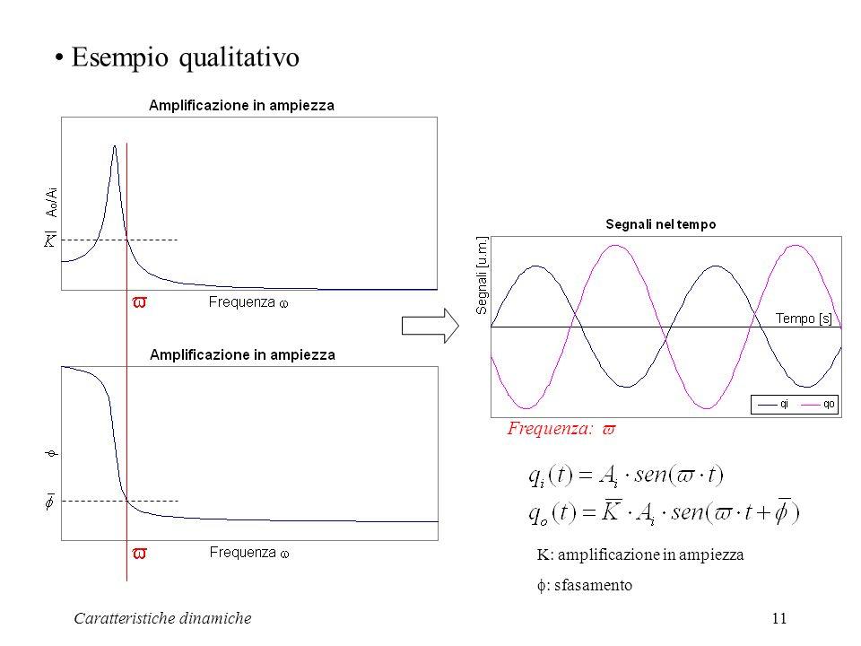 Esempio qualitativo  Frequenza:  K: amplificazione in ampiezza