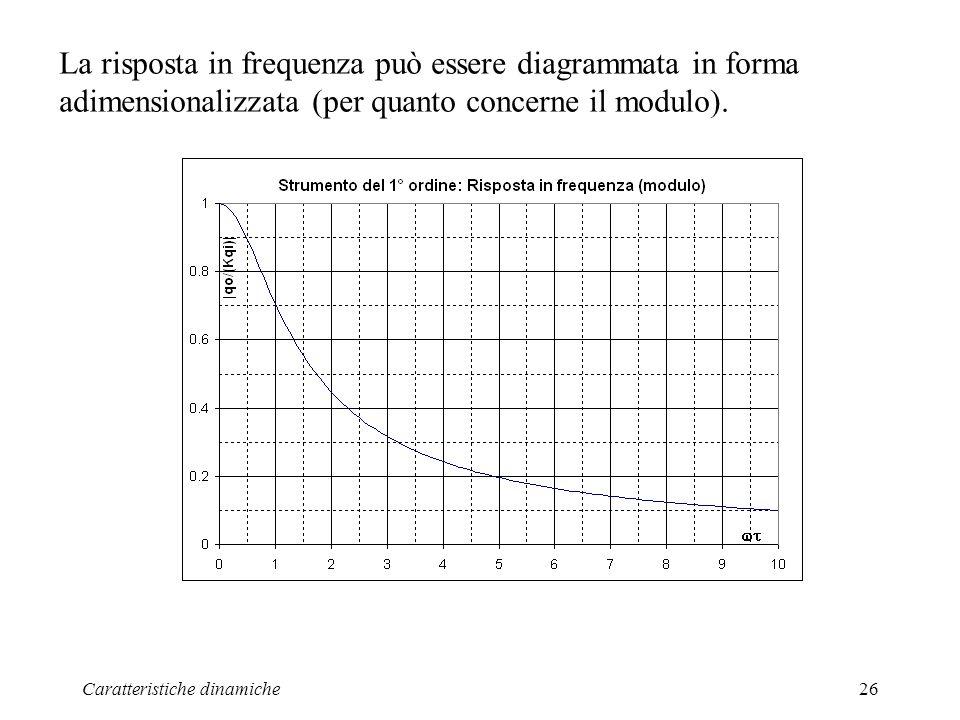La risposta in frequenza può essere diagrammata in forma adimensionalizzata (per quanto concerne il modulo).
