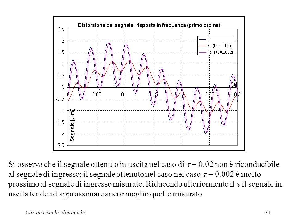 Si osserva che il segnale ottenuto in uscita nel caso di  = 0