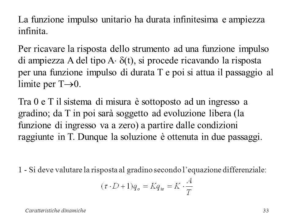 La funzione impulso unitario ha durata infinitesima e ampiezza infinita.