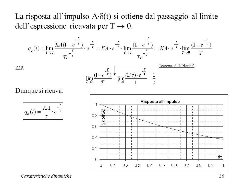 La risposta all'impulso A(t) si ottiene dal passaggio al limite dell'espressione ricavata per T  0.