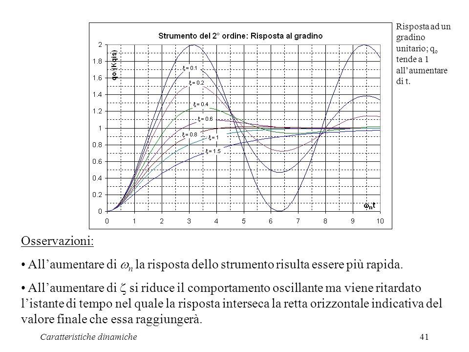Risposta ad un gradino unitario; qo tende a 1 all'aumentare di t.