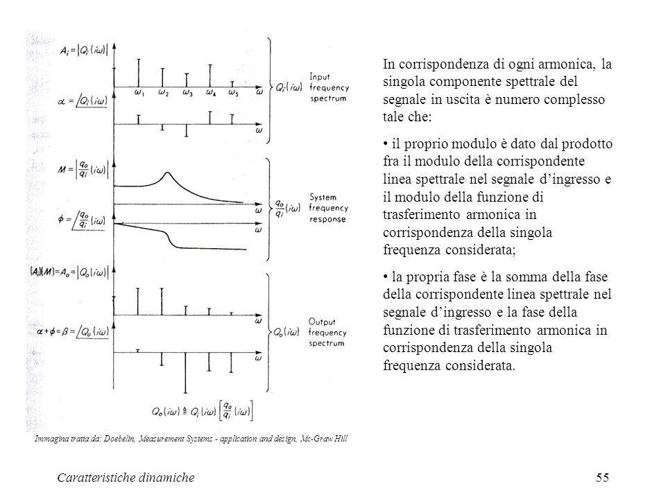 In corrispondenza di ogni armonica, la singola componente spettrale del segnale in uscita è numero complesso tale che: