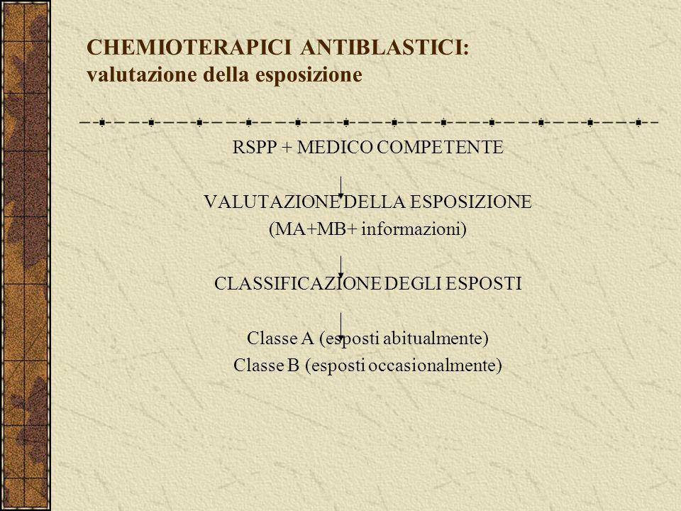 CHEMIOTERAPICI ANTIBLASTICI: valutazione della esposizione