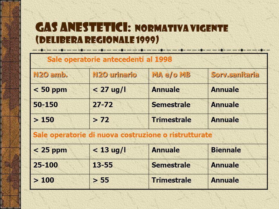 Gas anestetici: normativa vigente (delibera regionale 1999)