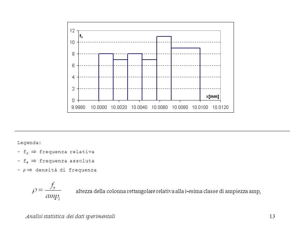 Analisi statistica dei dati sperimentali