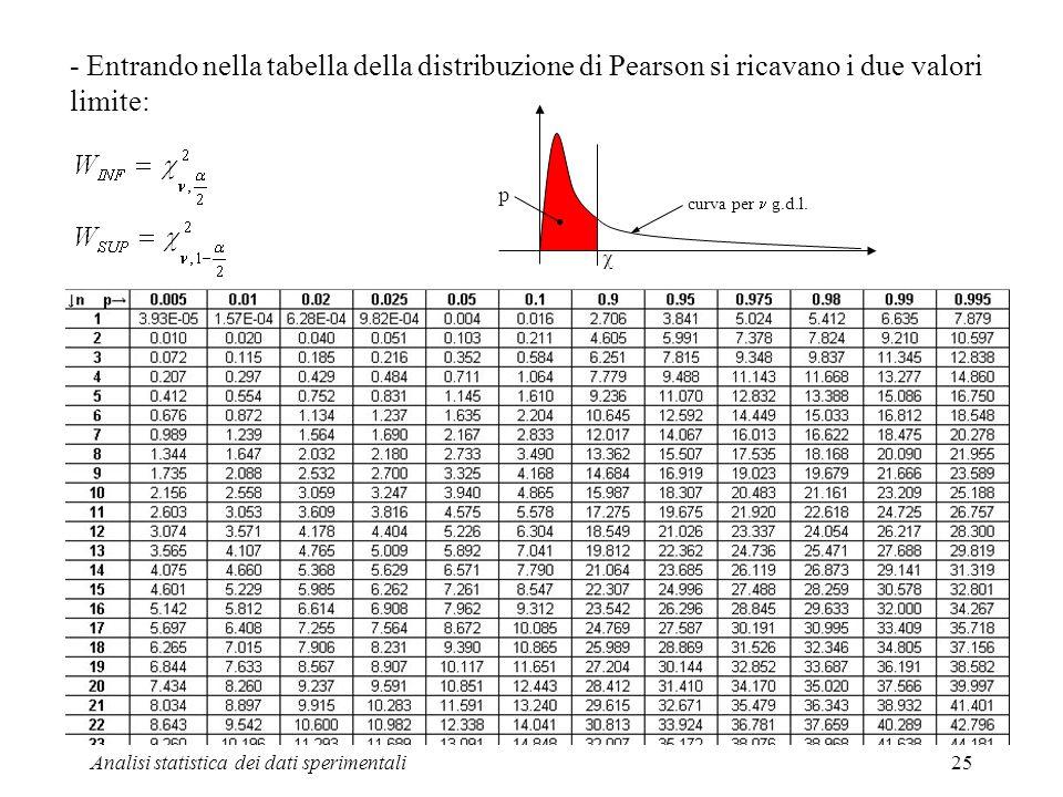- Entrando nella tabella della distribuzione di Pearson si ricavano i due valori limite: