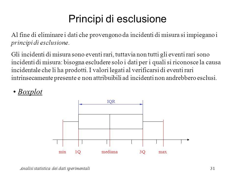Principi di esclusione