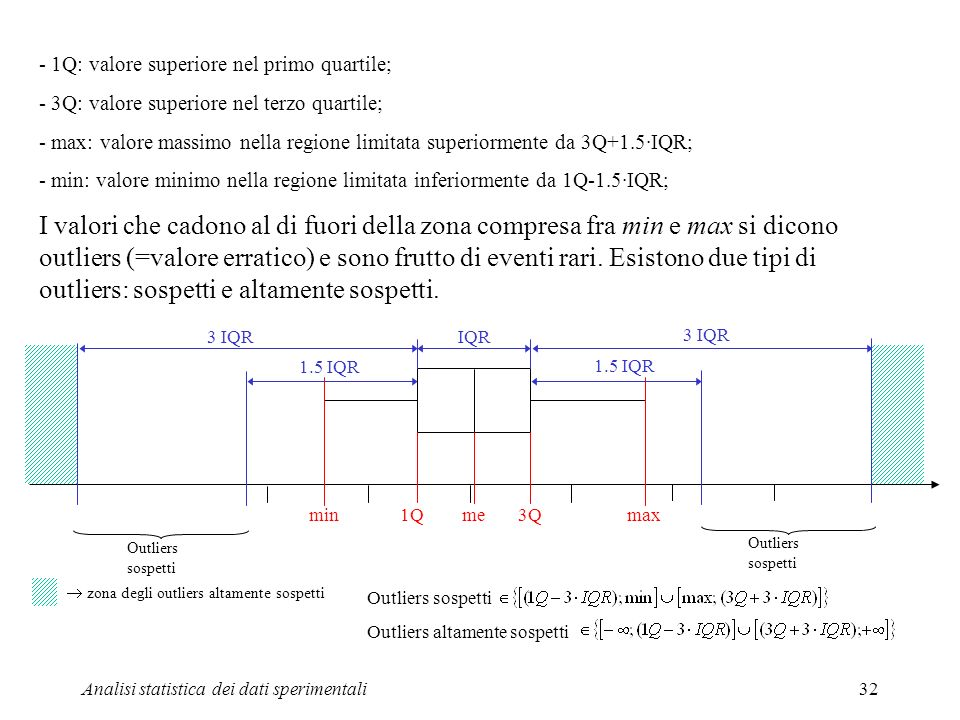 - 1Q: valore superiore nel primo quartile;