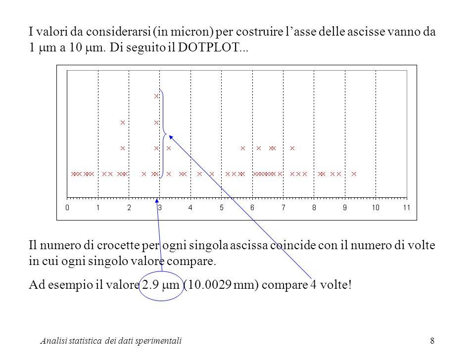 Ad esempio il valore 2.9 mm (10.0029 mm) compare 4 volte!