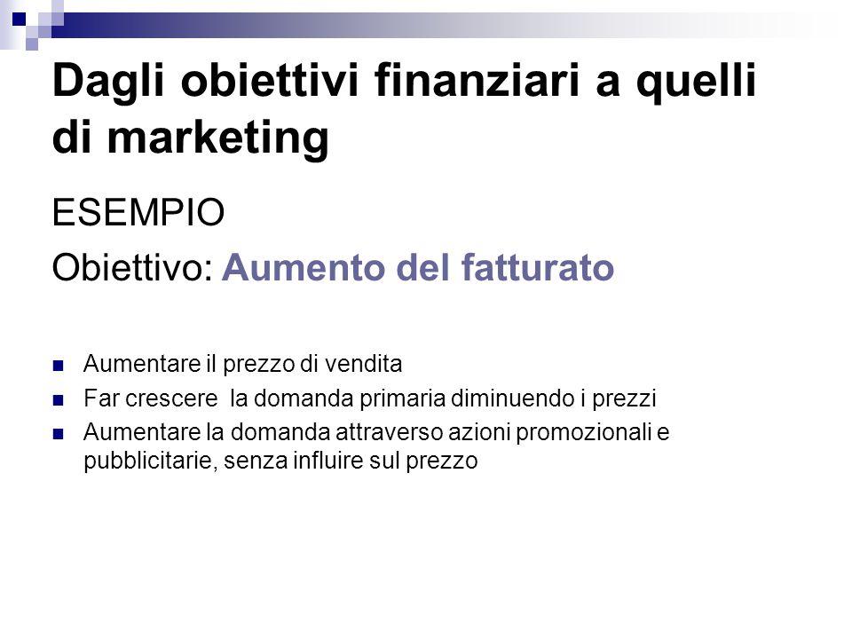 Dagli obiettivi finanziari a quelli di marketing